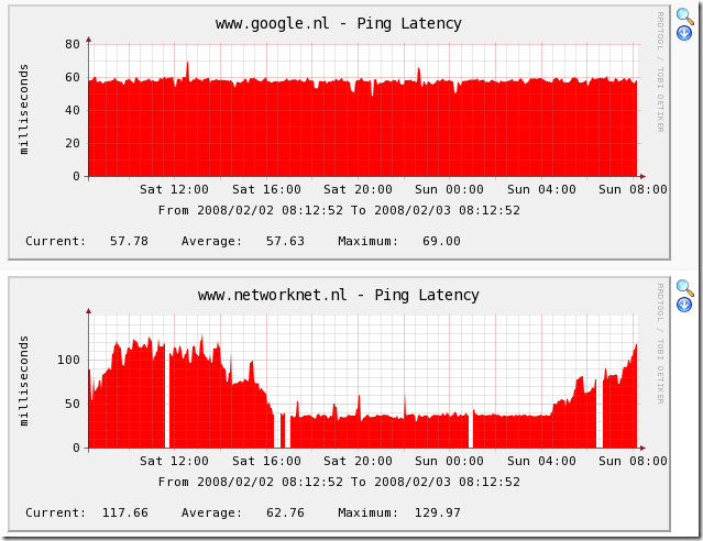 how to find latency in network